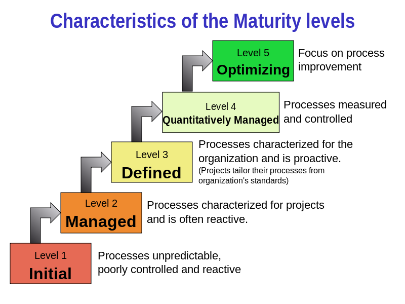 Image illustrating IBM's CMM (Capability Maturity Model), a theory that the human mind can be fully captured by computer programs