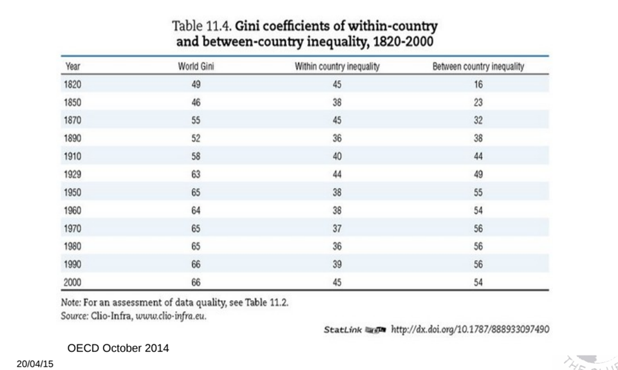 An OECD chart showing the Gini coefficients of within-country and between-country inequality, from 1820-2000