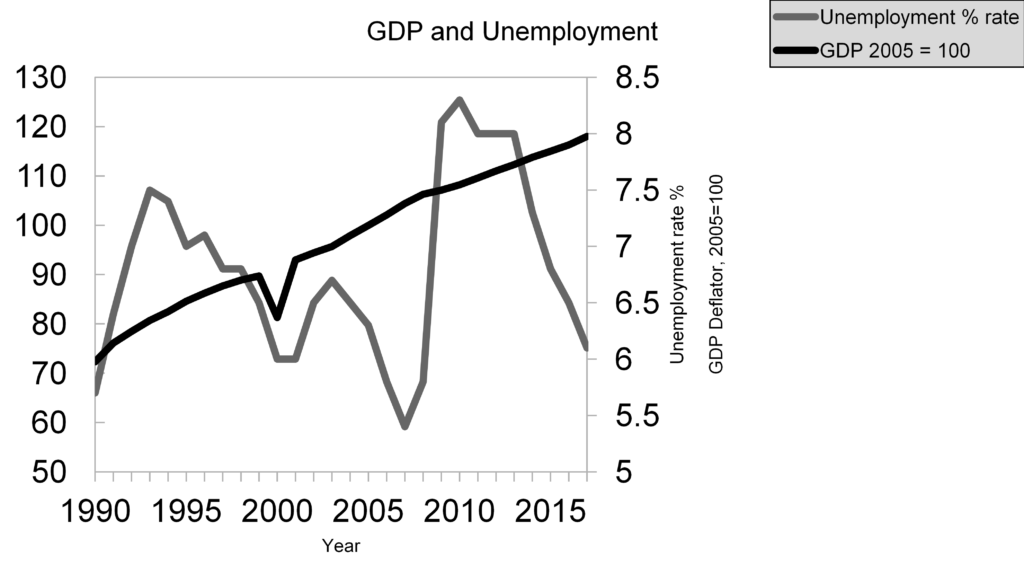 This chart by the IMF shows how in a free market economy, as GDP rises, so does unemployment, which shouldn't happen