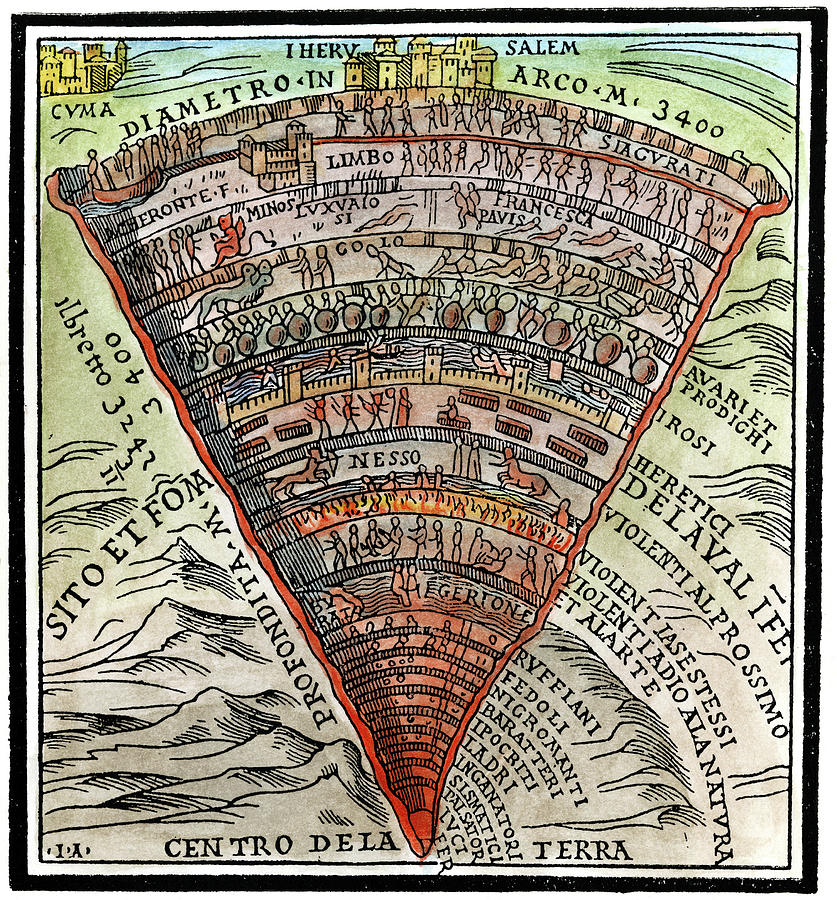 Diagram of Dante's Inferno
