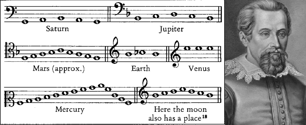 An illustration of the three planetary laws of Johannes Jepler