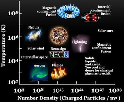 Various plasma manifestations