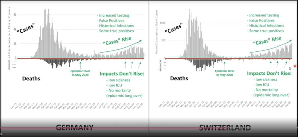 """These graphs show the """"casedemic"""" that emerged after the """"first wave"""" of Covid-19 had ended in May 2020"""