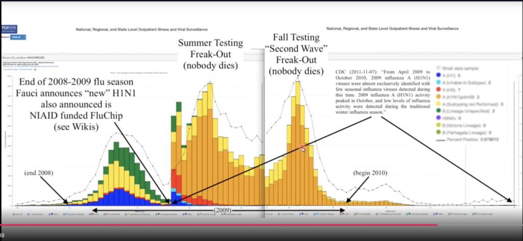 "This chart illustrates the ""casedemic"" phenomenon during the 2009 Swine Flu Panic"