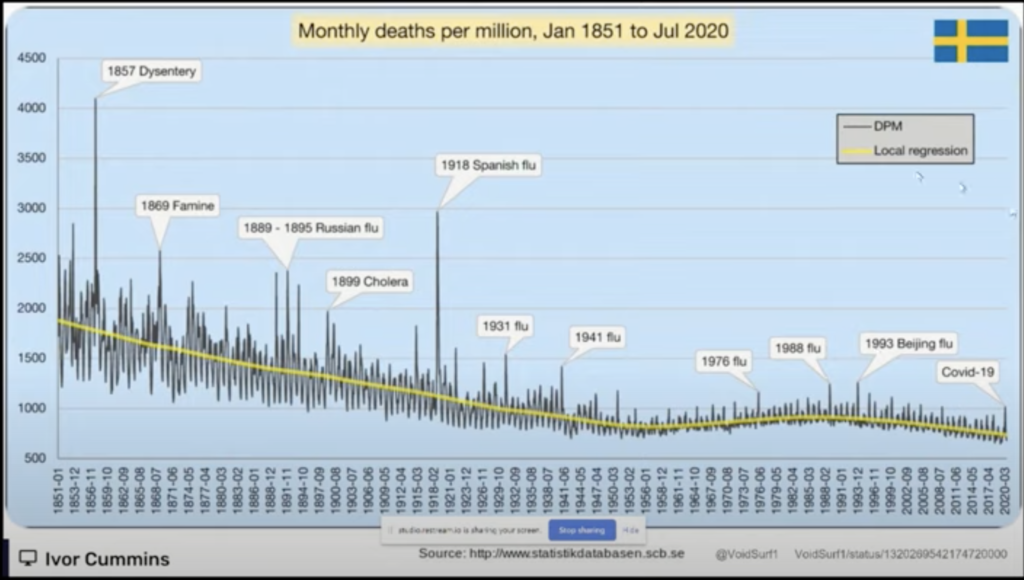 This graph shows mortality rates in Sweden from 1851-2020