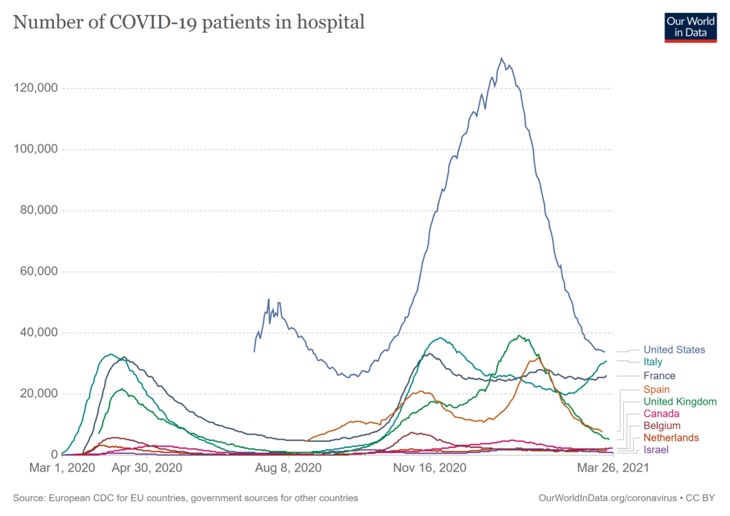 This graph shows Covid-19 hospitalization rates in nine countries from March 2020-March 2021